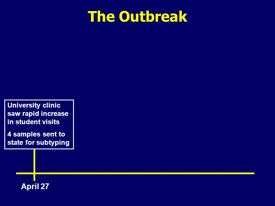 The Outbreak April 27 University clinic saw rapid increase in student visits 4 samples sent to state for subtyping