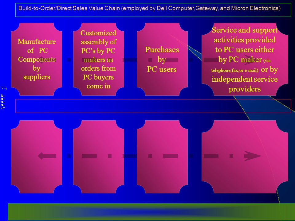 از 144 43 Manufacture of PC Components by suppliers Service and support activities provided to PC users either by PC maker (via telephone,fax,or e-mail) or by independent service providers Purchases by PC users Customized assembly of PC's by PC makers as orders from PC buyers come in Build-to-Order/Direct Sales Value Chain (employed by Dell Computer,Gateway, and Micron Electronics)