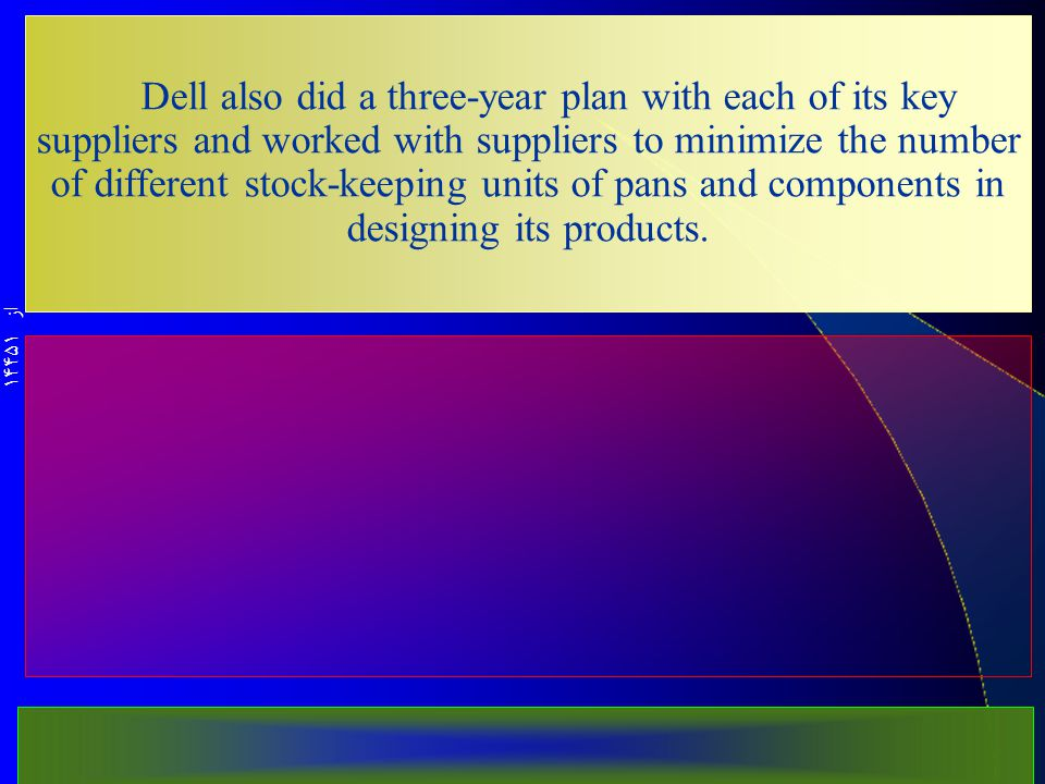 از 14451 Dell also did a three-year plan with each of its key suppliers and worked with suppli­ers to minimize the number of different stock-keeping units of pans and components in designing its products.