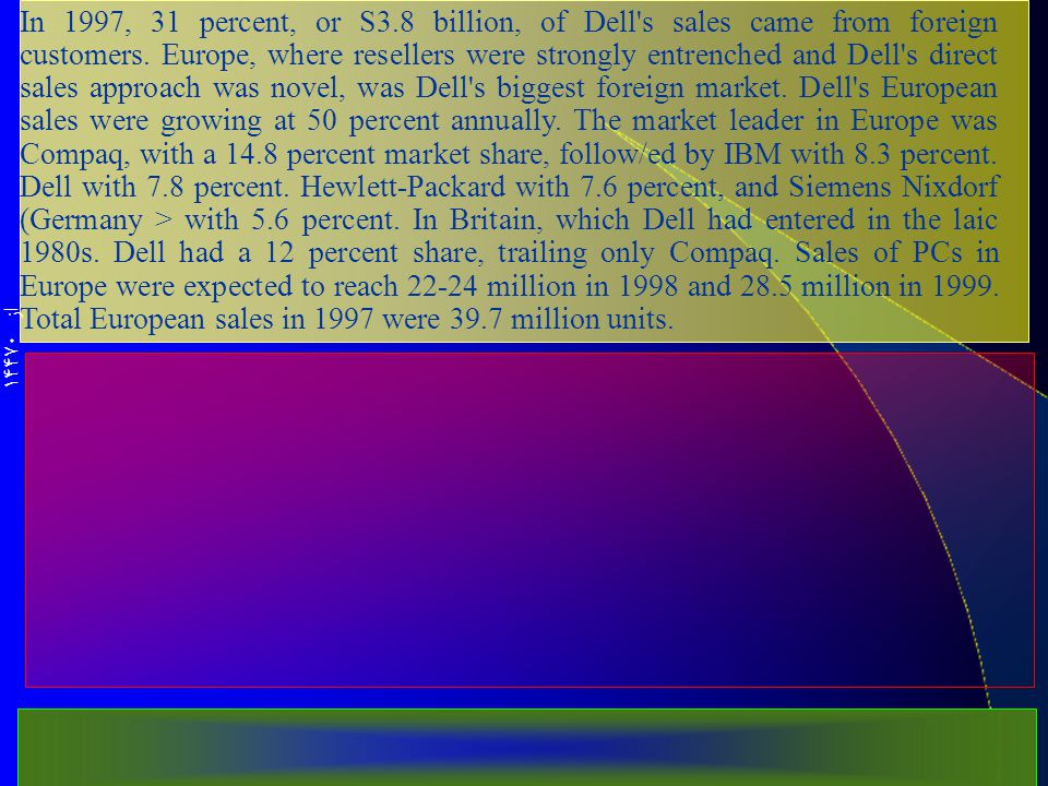 از 14470 In 1997, 31 percent, or S3.8 billion, of Dell s sales came from foreign customers.