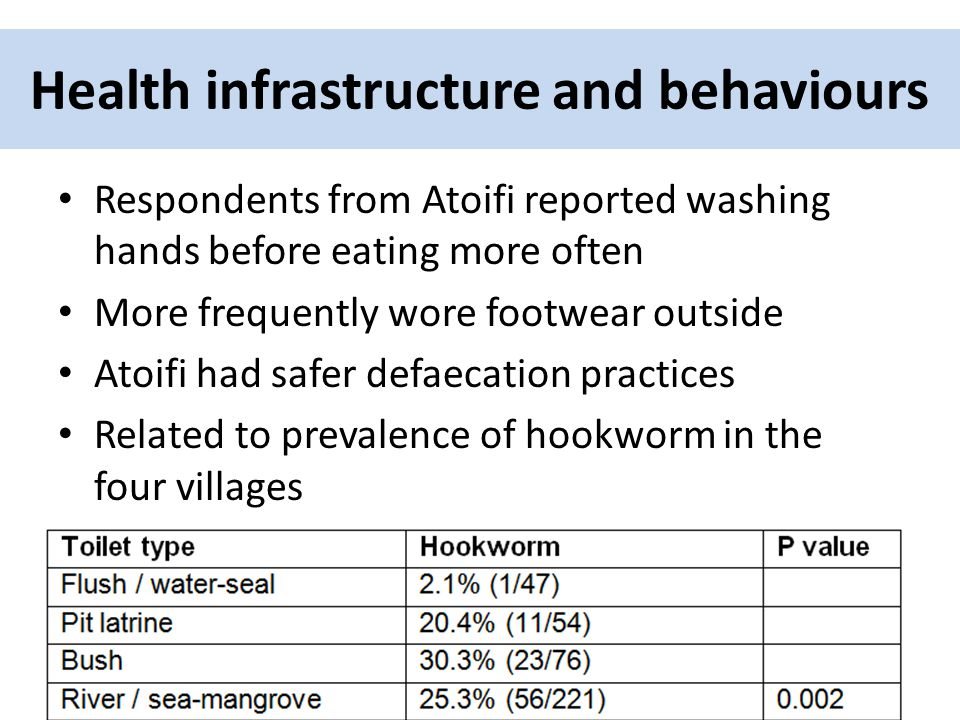 Health infrastructure and behaviours Respondents from Atoifi reported washing hands before eating more often More frequently wore footwear outside Atoifi had safer defaecation practices Related to prevalence of hookworm in the four villages