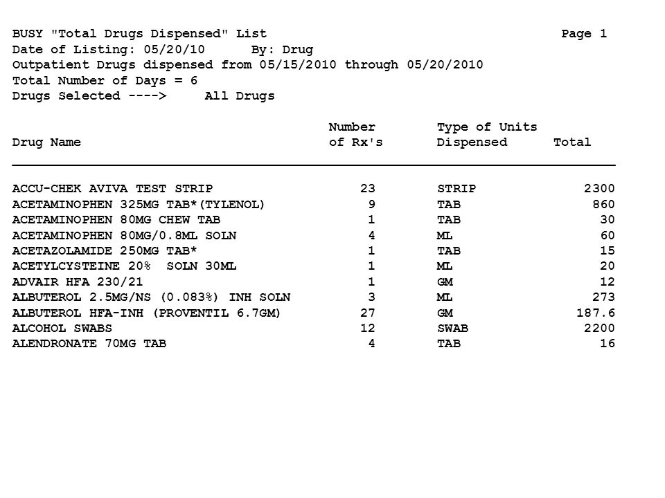 BUSY Total Drugs Dispensed List Page 1 Date of Listing: 05/20/10 By: Drug Outpatient Drugs dispensed from 05/15/2010 through 05/20/2010 Total Number of Days = 6 Drugs Selected ----> All Drugs Number Type of Units Drug Name of Rx s Dispensed Total ______________________________________________________________________________ ACCU-CHEK AVIVA TEST STRIP 23 STRIP 2300 ACETAMINOPHEN 325MG TAB*(TYLENOL) 9 TAB 860 ACETAMINOPHEN 80MG CHEW TAB 1 TAB 30 ACETAMINOPHEN 80MG/0.8ML SOLN 4 ML 60 ACETAZOLAMIDE 250MG TAB* 1 TAB 15 ACETYLCYSTEINE 20% SOLN 30ML 1 ML 20 ADVAIR HFA 230/21 1 GM 12 ALBUTEROL 2.5MG/NS (0.083%) INH SOLN 3 ML 273 ALBUTEROL HFA-INH (PROVENTIL 6.7GM) 27 GM 187.6 ALCOHOL SWABS 12 SWAB 2200 ALENDRONATE 70MG TAB 4 TAB 16