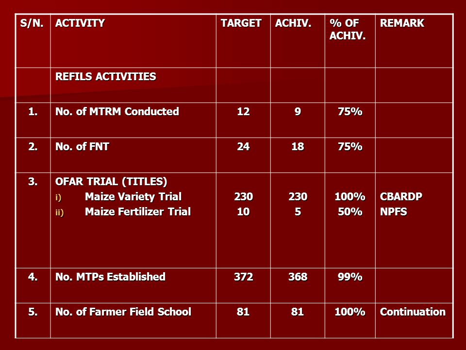 S/N.ACTIVITYTARGETACHIV. % OF ACHIV. REMARK REFILS ACTIVITIES 1. No. of MTRM Conducted 12975% 2. No. of FNT 241875% 3. OFAR TRIAL (TITLES) i) Maize Va