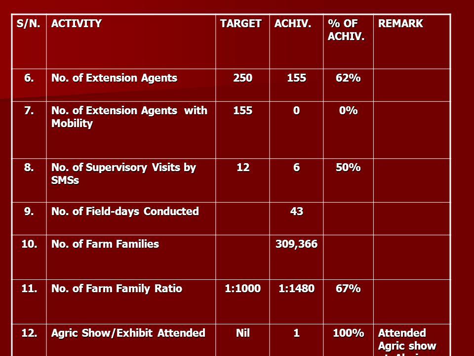 S/N.ACTIVITYTARGETACHIV. % OF ACHIV. REMARK 6. No. of Extension Agents 25015562% 7. No. of Extension Agents with Mobility 15500% 8. No. of Supervisory