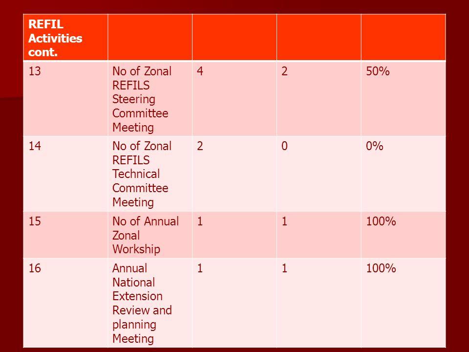 REFIL Activities cont. 13No of Zonal REFILS Steering Committee Meeting 4250% 14No of Zonal REFILS Technical Committee Meeting 200% 15No of Annual Zona