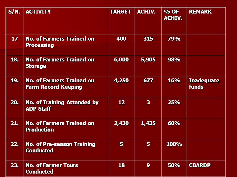 S/N.ACTIVITYTARGETACHIV. % OF ACHIV. REMARK 17 No. of Farmers Trained on Processing 40031579% 18. No. of Farmers Trained on Storage 6,0005,90598% 19.