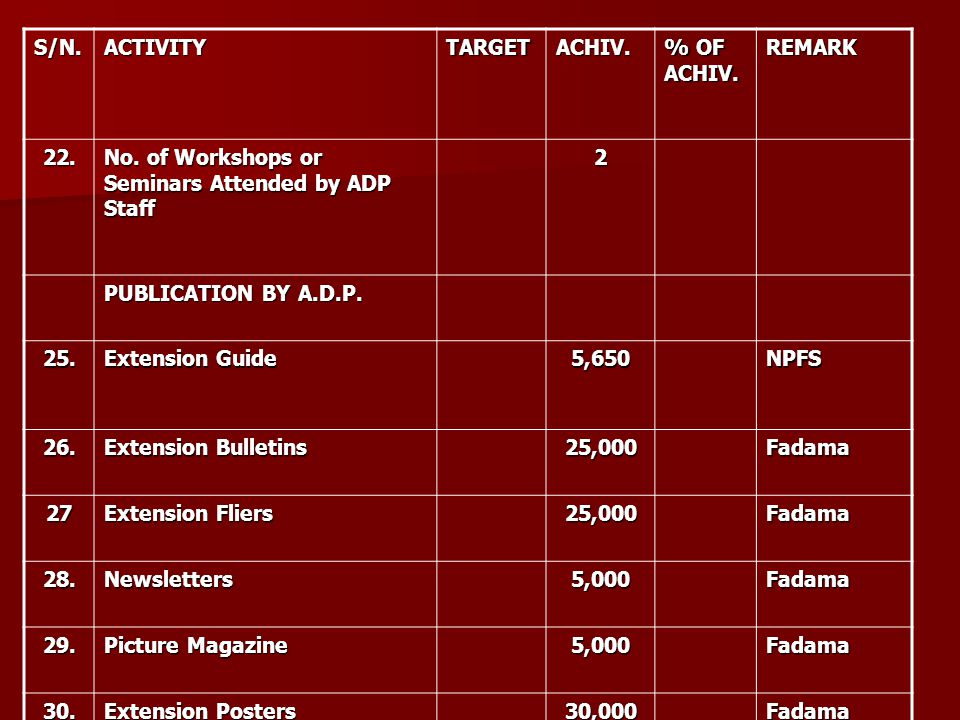 S/N.ACTIVITYTARGETACHIV. % OF ACHIV. REMARK 22. No. of Workshops or Seminars Attended by ADP Staff 2 PUBLICATION BY A.D.P. 25. Extension Guide 5,650NP