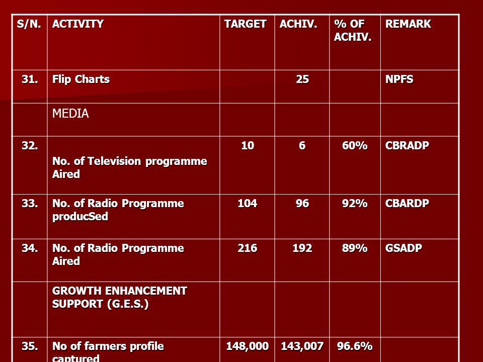S/N.ACTIVITYTARGETACHIV. % OF ACHIV. REMARK 31. Flip Charts 25NPFS MEDIA 32. No. of Television programme Aired 10660%CBRADP 33. No. of Radio Programme