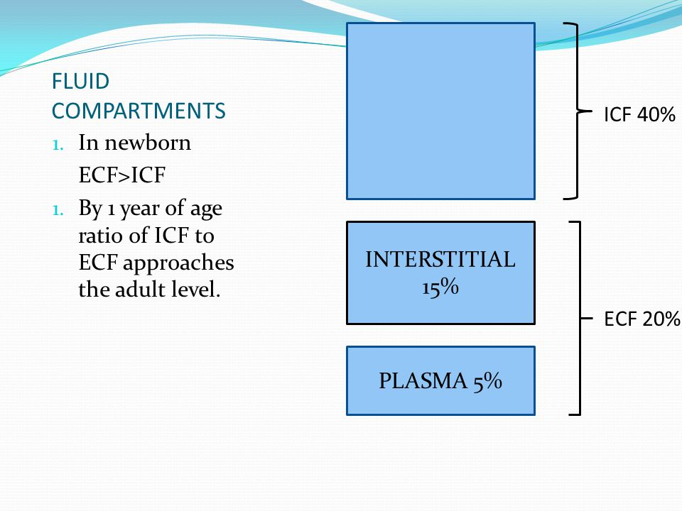 FLUID COMPARTMENTS 1.In newborn ECF>ICF 1.