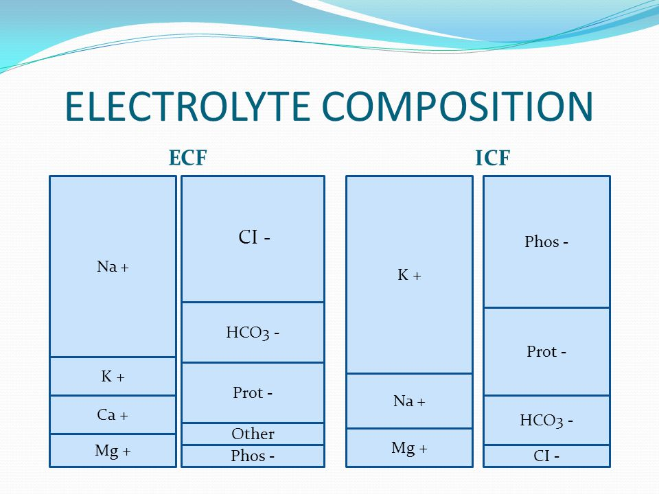 ELECTROLYTE COMPOSITION ECF ICF CI - Na + K + Ca + Mg + HCO3 - Prot - Other Phos - K + Na + Mg + Phos - Prot - HCO3 - CI -
