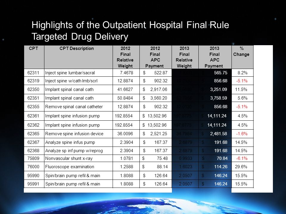 Highlights of the Outpatient Hospital Final Rule Targeted Drug Delivery CPTCPT Description2012 Final Relative Weight 2012 Final APC Payment 2013 Final Relative Weight 2013 Final APC Payment % Change 62311Inject spine lumbar/sacral7.4678522.87$ 7.9333565.75$ 8.2% 62319Inject spine w/cath lmb/scrl12.8874902.32$ 12.0130856.68$ -5.1% 62350Implant spinal canal cath41.66272,917.06$ 45.58903,251.09$ 11.5% 62351Implant spinal canal cath50.84843,560.20$ 52.70563,758.59$ 5.6% 62355Remove spinal canal catheter12.8874902.32$ 12.0130856.68$ -5.1% 62361Implant spine infusion pump192.855413,502.96$ 197.877514,111.24$ 4.5% 62362Implant spine infusion pump192.855413,502.96$ 197.877514,111.24$ 4.5% 62365Remove spine infusion device36.00962,521.25$ 34.79842,481.58$ -1.6% 62367Analyze spine infus pump2.3904167.37$ 2.6879191.68$ 14.5% 62368Analyze sp inf pump w/reprog2.3904167.37$ 2.6879191.68$ 14.5% 75809Nonvascular shunt x-ray1.078175.48$ 0.993370.84$ -6.1% 76000Fluoroscope examination1.258888.14$ 1.6023114.26$ 29.6% 95990Spin/brain pump refil & main1.8088126.64$ 2.0507146.24$ 15.5% 95991Spin/brain pump refil & main1.8088126.64$ 2.0507146.24$ 15.5%