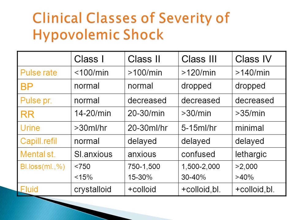 Class IClass IIClass IIIClass IV Pulse rate<100/min>100/min>120/min>140/min BP normal dropped Pulse pr.normaldecreased RR 14-20/min20-30/min>30/min>35/min Urine>30ml/hr20-30ml/hr5-15ml/hrminimal Capill.refilnormaldelayed Mental st.Sl.anxiousanxiousconfusedlethargic Bl.loss(ml.,%)<750 <15% 750-1,500 15-30% 1,500-2,000 30-40% >2,000 >40% Fluidcrystalloid+colloid+colloid,bl.