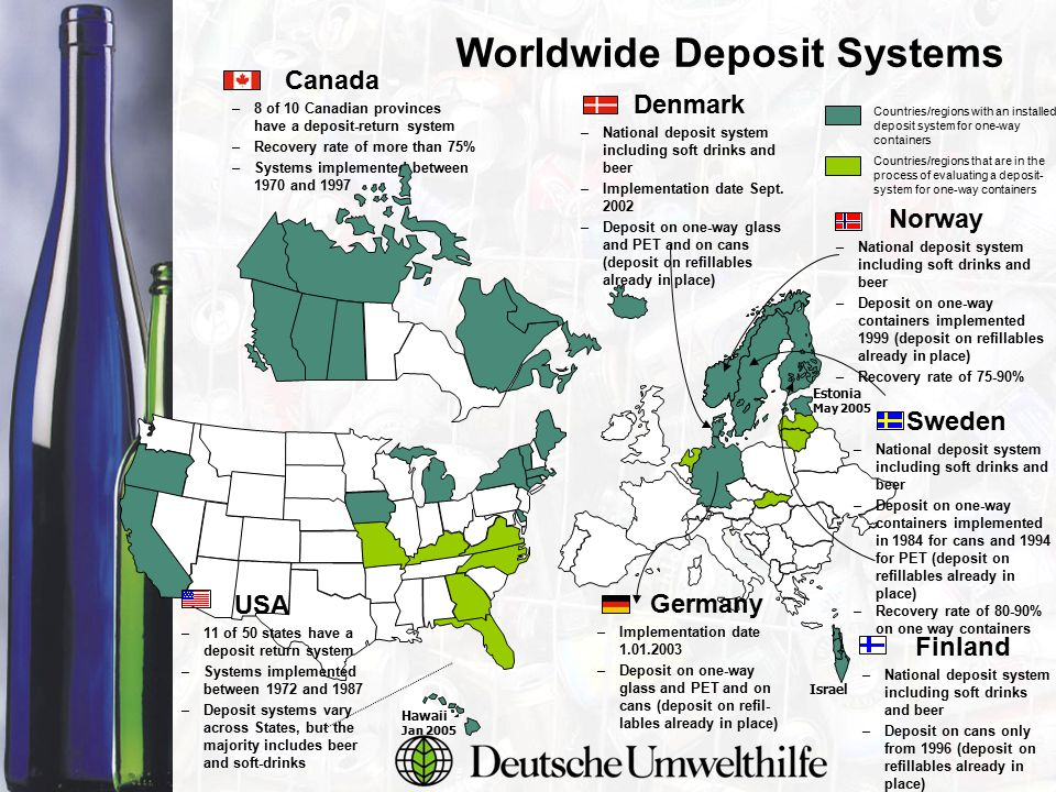 Worldwide Deposit Systems Countries/regions with an installed deposit system for one-way containers Countries/regions that are in the process of evaluating a deposit- system for one-way containers Canada –8 of 10 Canadian provinces have a deposit-return system –Recovery rate of more than 75% –Systems implemented between 1970 and 1997 Sweden –National deposit system including soft drinks and beer –Deposit on one-way containers implemented in 1984 for cans and 1994 for PET (deposit on refillables already in place) –Recovery rate of 80-90% on one way containers Norway –National deposit system including soft drinks and beer –Deposit on one-way containers implemented 1999 (deposit on refillables already in place) –Recovery rate of 75-90% Israel Hawaii Jan 2005 Finland –National deposit system including soft drinks and beer –Deposit on cans only from 1996 (deposit on refillables already in place) Denmark –National deposit system including soft drinks and beer –Implementation date Sept.