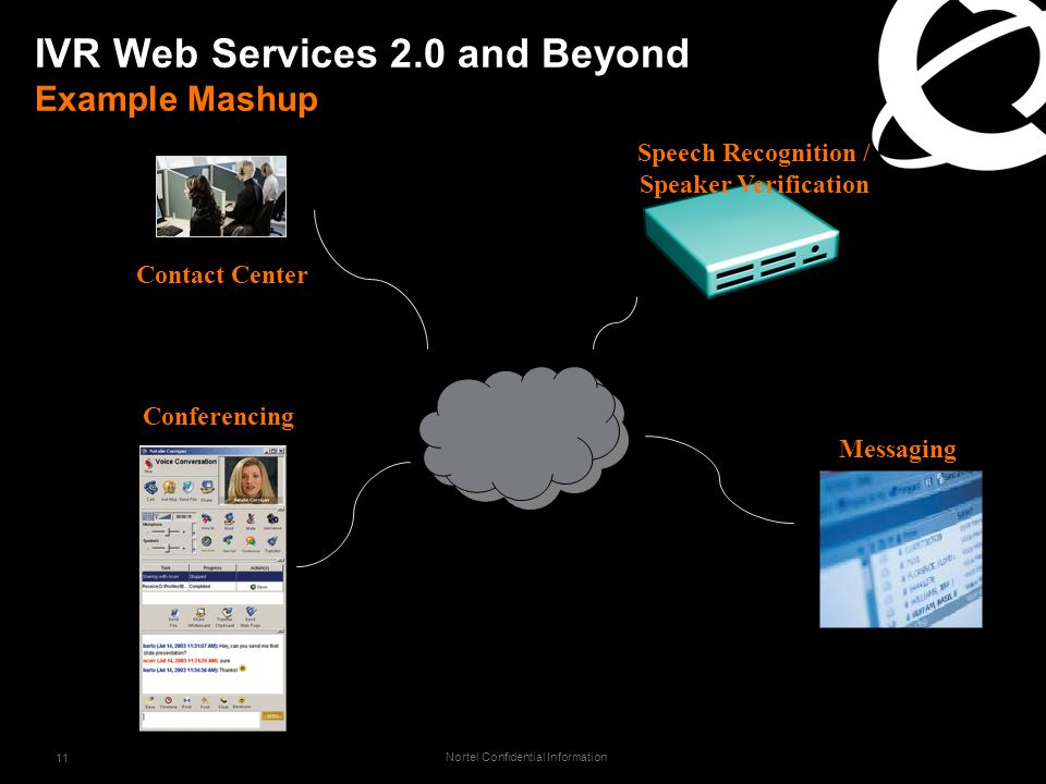 Nortel Confidential Information 11 IVR Web Services 2.0 and Beyond Example Mashup Conferencing Contact Center Messaging Speech Recognition / Speaker Verification