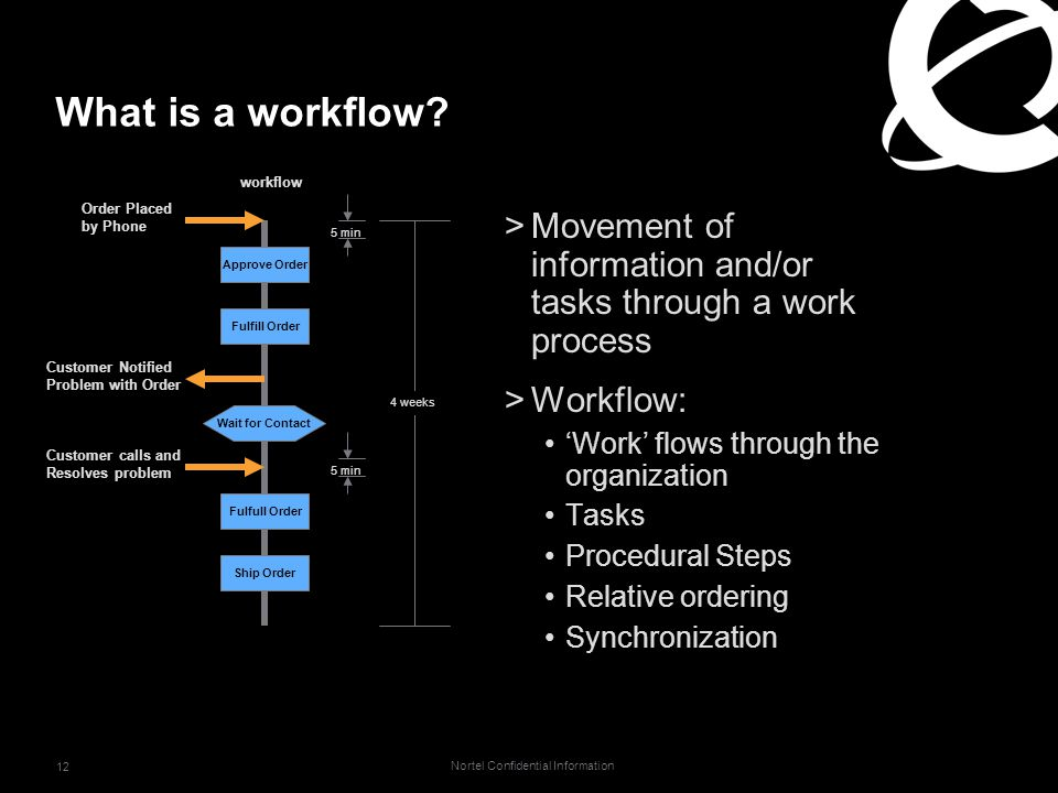 Nortel Confidential Information 12 What is a workflow.