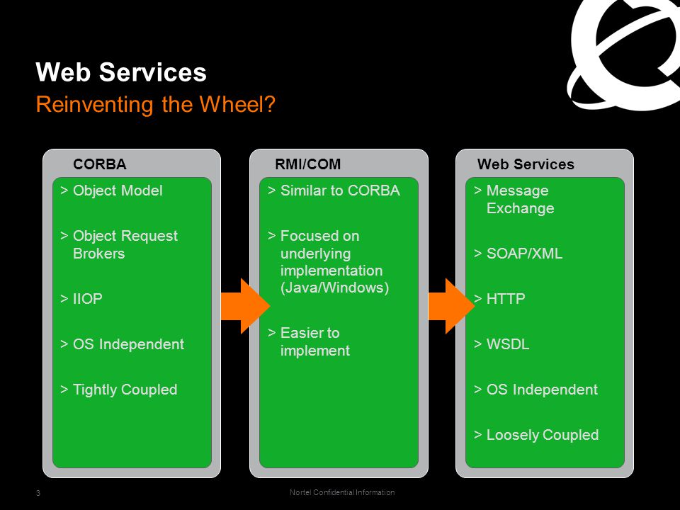 Nortel Confidential Information 3 Web Services Reinventing the Wheel.