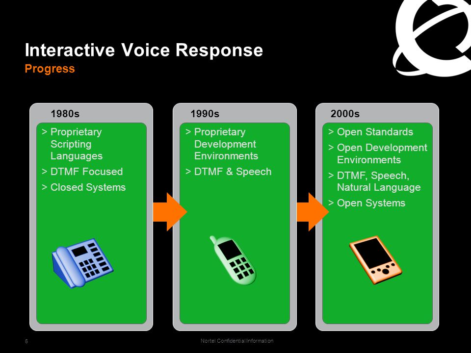 Nortel Confidential Information 6 Interactive Voice Response Progress >Open Standards >Open Development Environments >DTMF, Speech, Natural Language >Open Systems 2000s >Proprietary Development Environments >DTMF & Speech 1990s >Proprietary Scripting Languages >DTMF Focused >Closed Systems 1980s