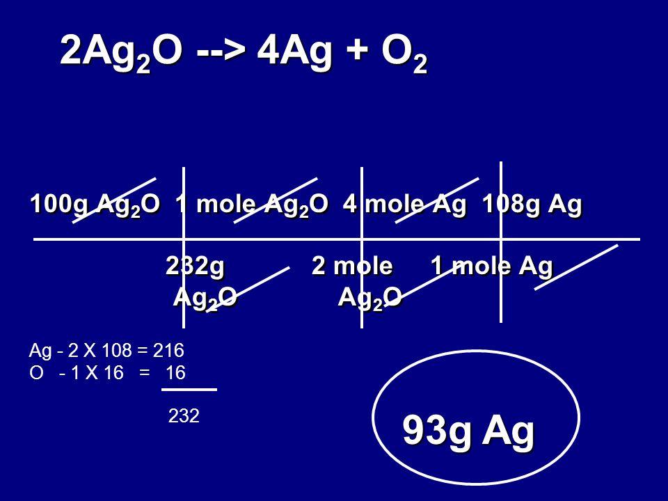 100g Ag 2 O 1 mole Ag 2 O 4 mole Ag 108g Ag 232g 2 mole 1 mole Ag Ag 2 O Ag 2 O 93g Ag 2Ag 2 O --> 4Ag + O 2 Ag - 2 X 108 = 216 O - 1 X 16 = 16 232