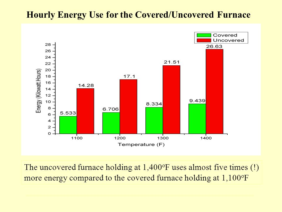 Hourly Energy Use for the Covered/Uncovered Furnace The uncovered furnace holding at 1,400 o F uses almost five times (!) more energy compared to the covered furnace holding at 1,100 o F