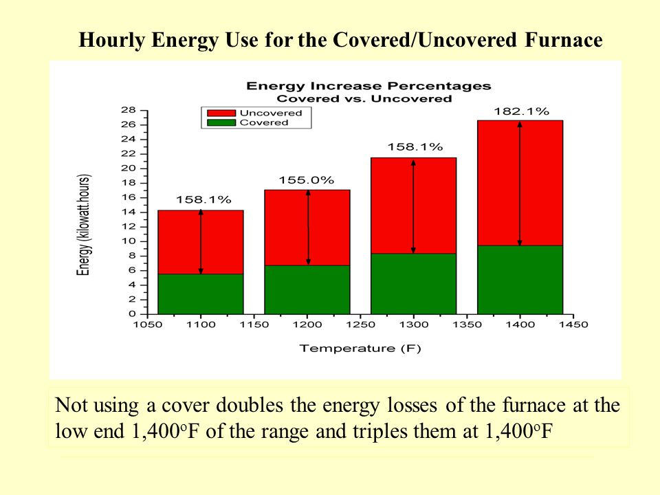 Hourly Energy Use for the Covered/Uncovered Furnace Not using a cover doubles the energy losses of the furnace at the low end 1,400 o F of the range and triples them at 1,400 o F