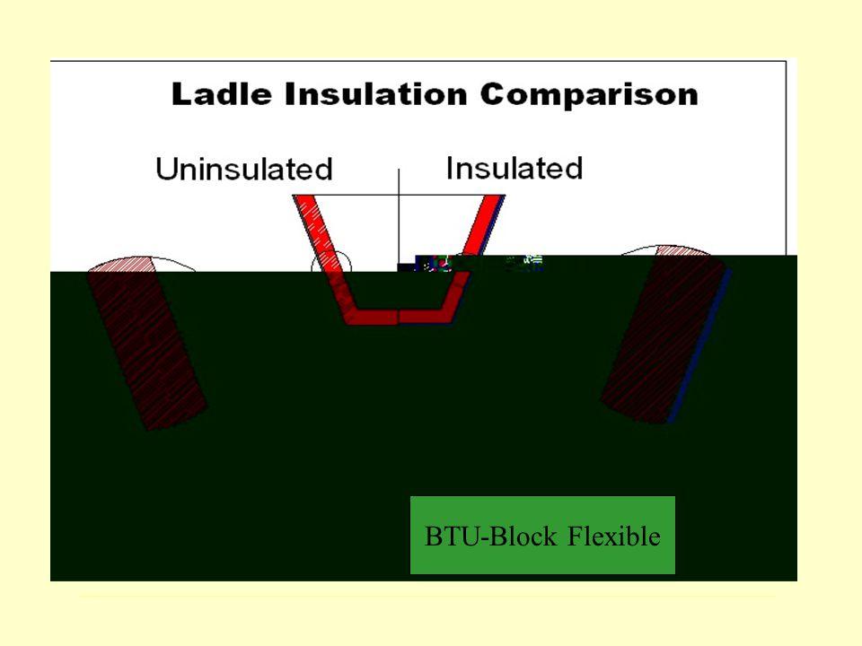 BTU-Block Flexible