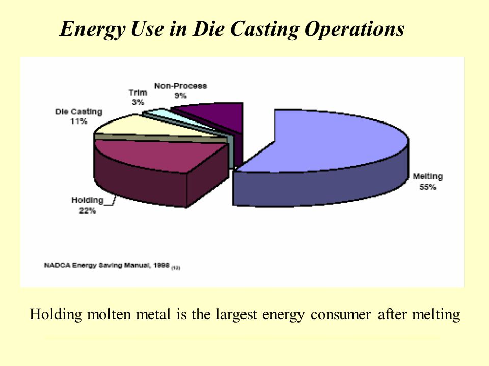 Energy Use in Die Casting Operations Holding molten metal is the largest energy consumer after melting