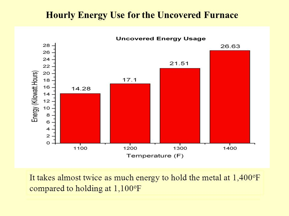 It takes almost twice as much energy to hold the metal at 1,400 o F compared to holding at 1,100 o F Hourly Energy Use for the Uncovered Furnace