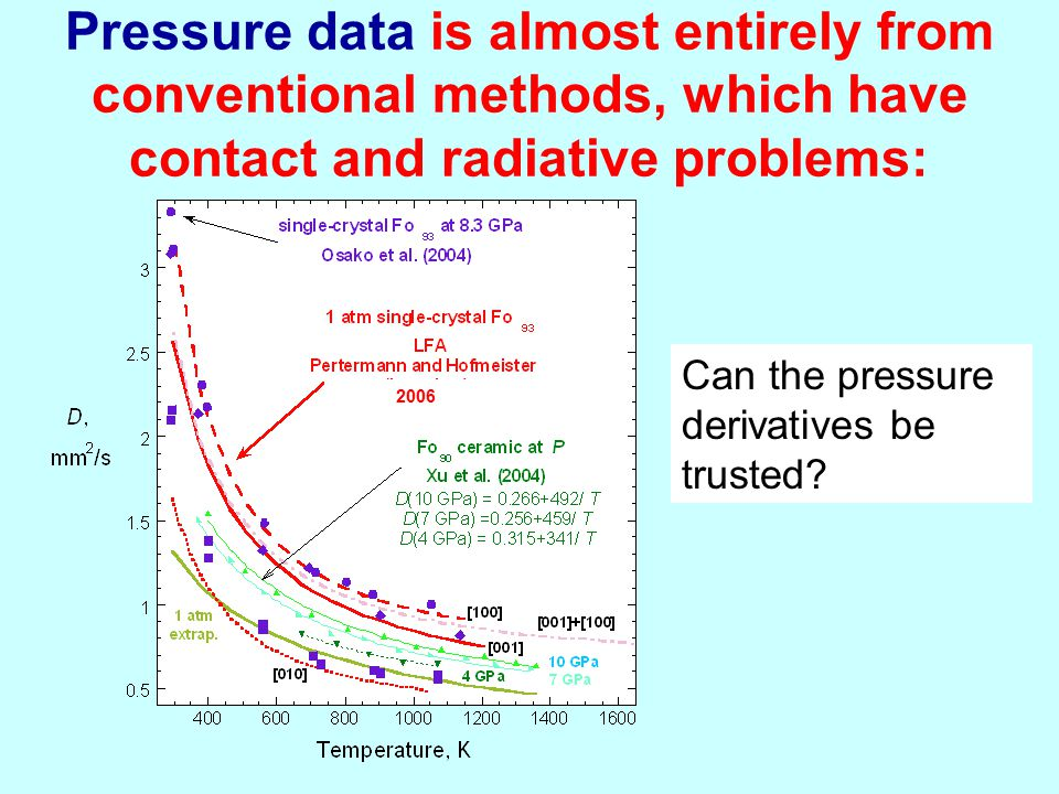 Pressure data is almost entirely from conventional methods, which have contact and radiative problems: Can the pressure derivatives be trusted.