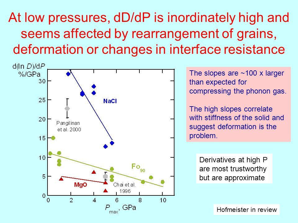 At low pressures, dD/dP is inordinately high and seems affected by rearrangement of grains, deformation or changes in interface resistance Hofmeister in review The slopes are ~100 x larger than expected for compressing the phonon gas.
