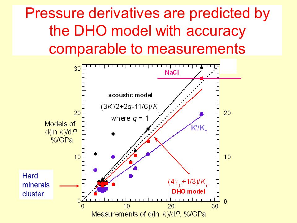 Pressure derivatives are predicted by the DHO model with accuracy comparable to measurements Hard minerals cluster