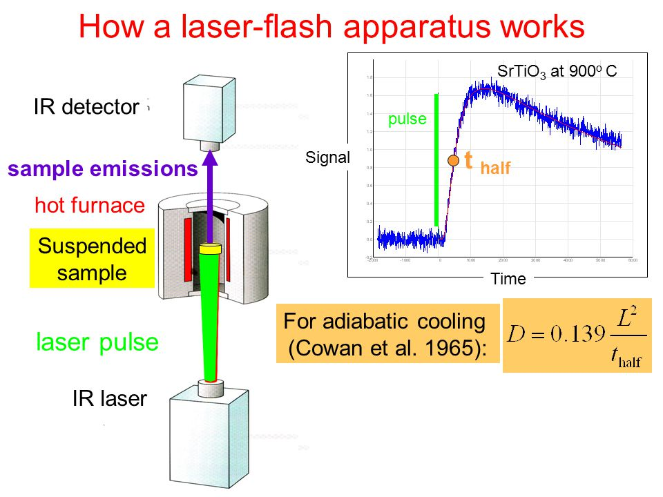 How a laser-flash apparatus works IR detector hot furnace Suspended sample IR laser laser pulse sample emissions SrTiO 3 at 900 o C Time Signal t half For adiabatic cooling (Cowan et al.