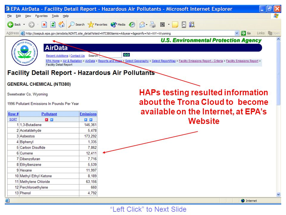 HAPs testing resulted information about the Trona Cloud to become available on the Internet, at EPA's Website Left Click to Next Slide