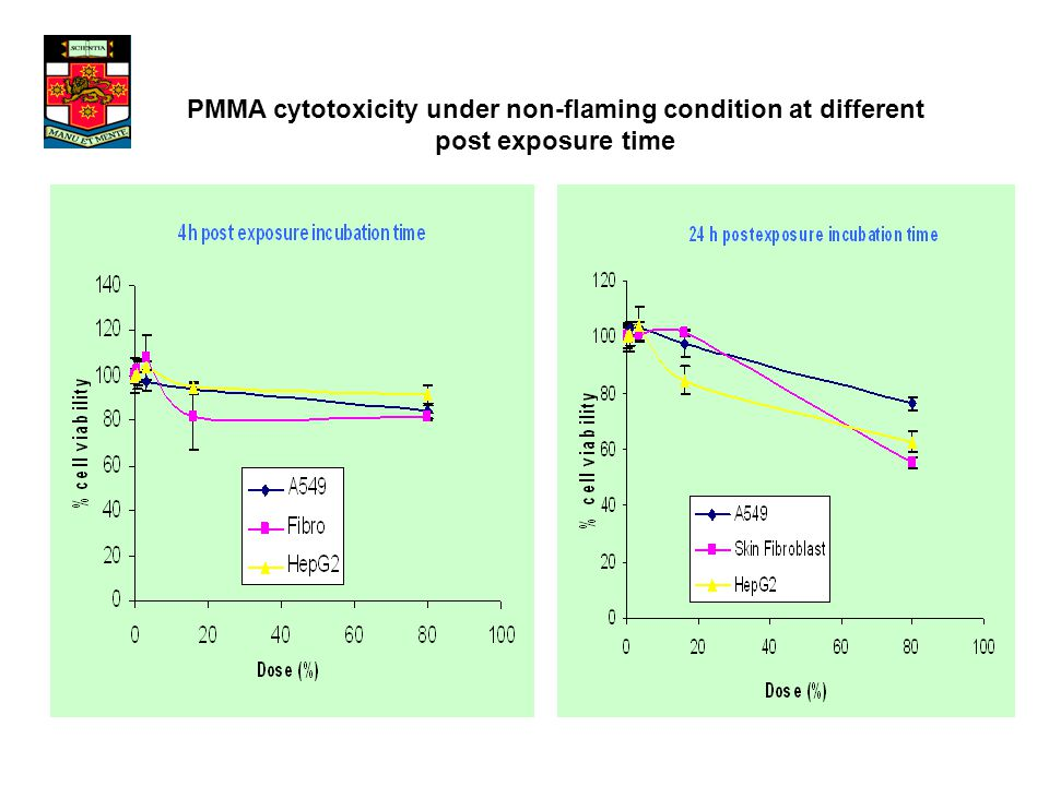 PMMA cytotoxicity under non-flaming condition at different post exposure time