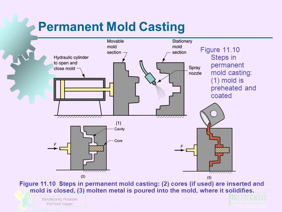 Manufacturing Processes Prof Simin Nasseri Permanent Mold Casting Figure 11.10 Steps in permanent mold casting: (1) mold is preheated and coated Figur