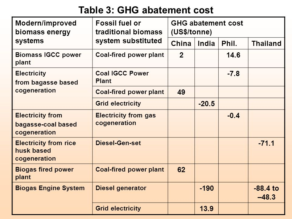 Table 3: GHG abatement cost Modern/improved biomass energy systems Fossil fuel or traditional biomass system substituted GHG abatement cost (US$/tonne