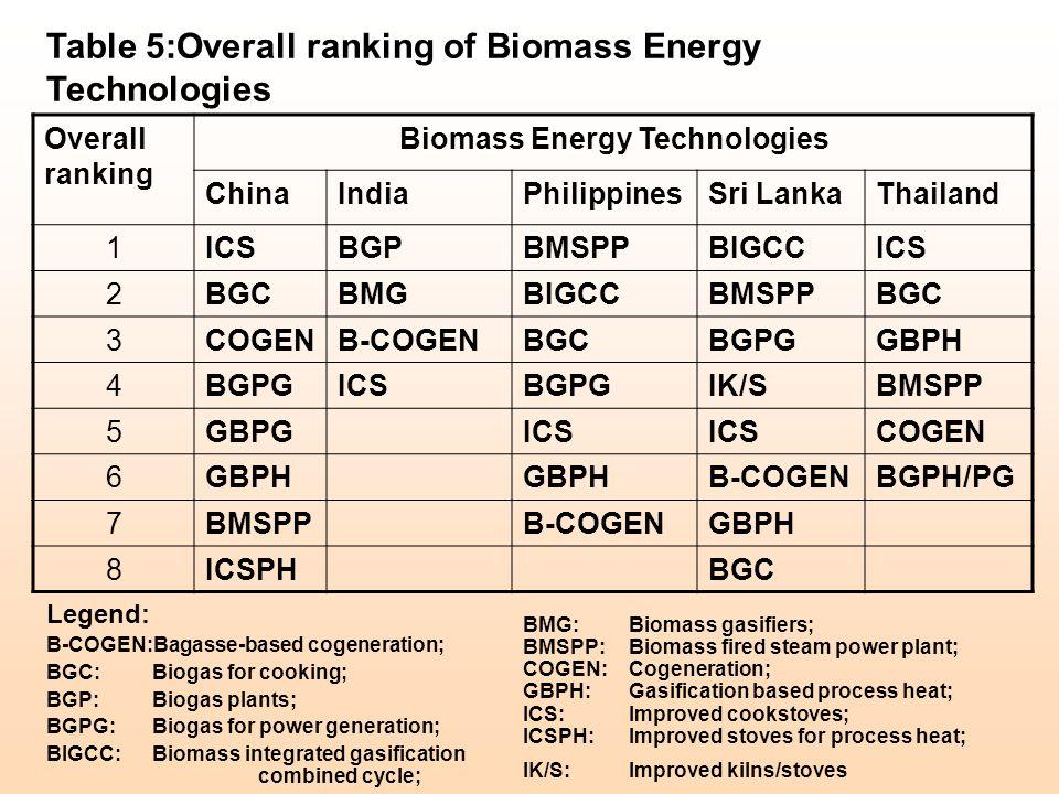 Legend: B-COGEN:Bagasse-based cogeneration; BGC: Biogas for cooking; BGP: Biogas plants; BGPG: Biogas for power generation; BIGCC: Biomass integrated gasification combined cycle; Table 5:Overall ranking of Biomass Energy Technologies Overall ranking Biomass Energy Technologies ChinaIndiaPhilippinesSri LankaThailand 1ICSBGPBMSPPBIGCCICS 2BGCBMGBIGCCBMSPPBGC 3COGENB-COGENBGCBGPGGBPH 4BGPGICSBGPGIK/SBMSPP 5GBPGICS COGEN 6GBPH B-COGENBGPH/PG 7BMSPPB-COGENGBPH 8ICSPHBGC BMG: Biomass gasifiers; BMSPP:Biomass fired steam power plant; COGEN: Cogeneration; GBPH: Gasification based process heat; ICS:Improved cookstoves; ICSPH:Improved stoves for process heat; IK/S: Improved kilns/stoves