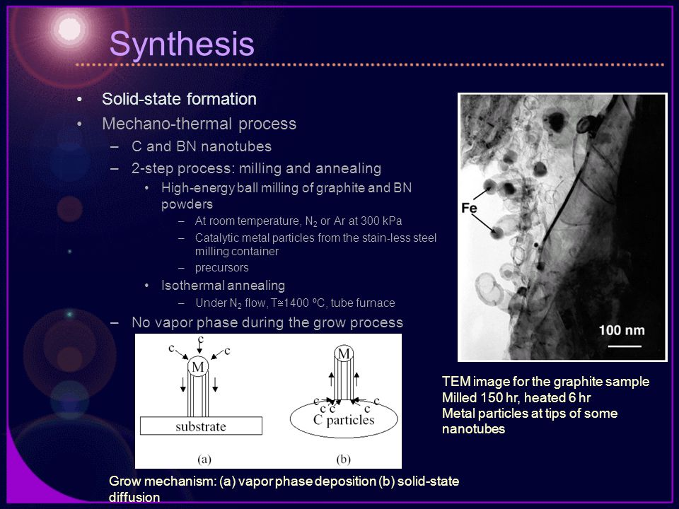 Synthesis Solid-state formation Mechano-thermal process –C and BN nanotubes –2-step process: milling and annealing High-energy ball milling of graphit