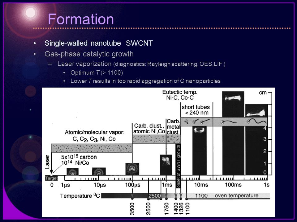 Formation Single-walled nanotube SWCNT Gas-phase catalytic growth –Laser vaporization (diagnostics: Rayleigh scattering, OES,LIF ) Optimum T (> 1100)