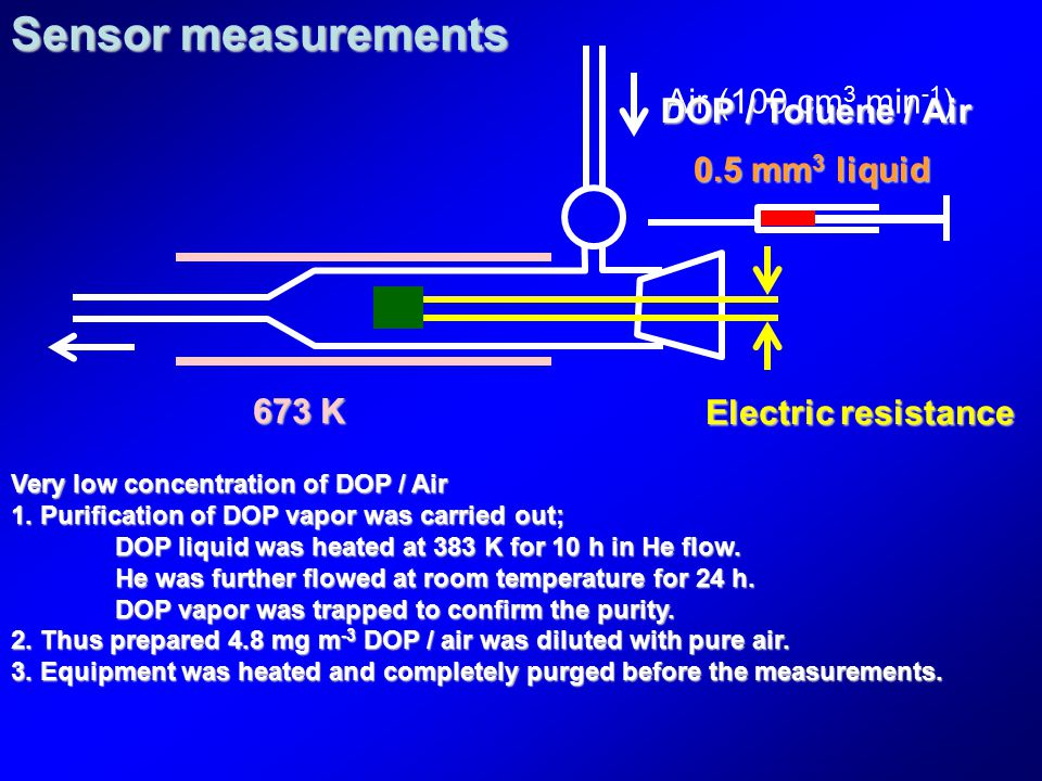 Air (100 cm 3 min -1 ) Electric resistance 0.5 mm 3 liquid 673 K Sensor measurements DOP / Toluene / Air Very low concentration of DOP / Air 1. Purifi