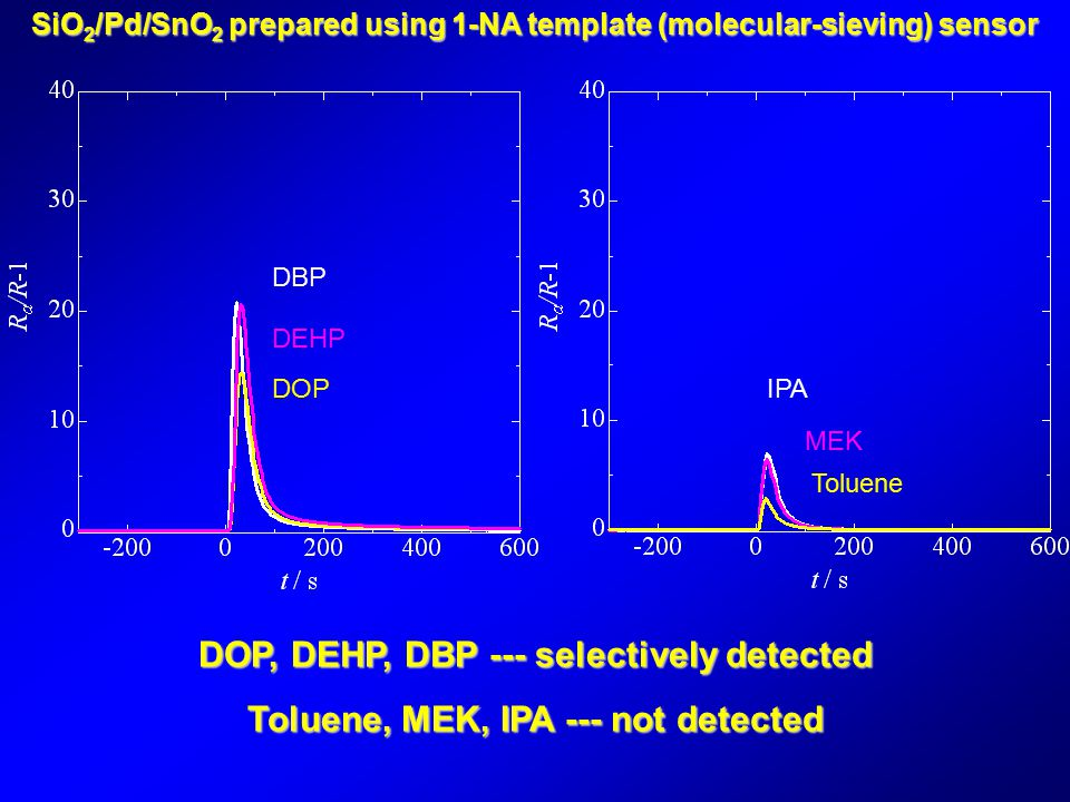 DOP DBP DEHP Toluene IPA MEK DOP, DEHP, DBP --- selectively detected Toluene, MEK, IPA --- not detected SiO 2 /Pd/SnO 2 prepared using 1-NA template (molecular-sieving) sensor