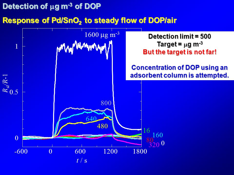 Detection of  g m -3 of DOP Response of Pd/SnO 2 to steady flow of DOP/air -600060012001800 0 0.5 1 t / s R a /R 0 16 80 160 320 480 1600  g m -3 800 640 Detection limit = 500 Target =  g m -3 But the target is not far.