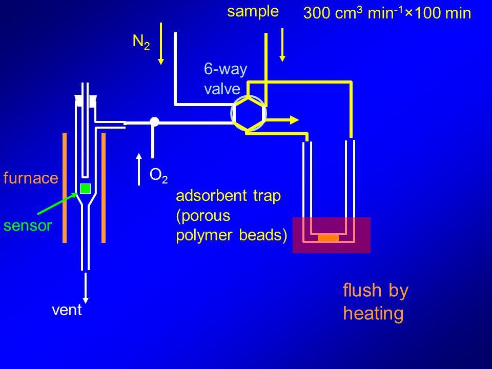 vent sample adsorbent trap (porous polymer beads) furnace sensor 6-way valve O2O2 N2N2 flush by heating 300 cm 3 min -1 ×100 min
