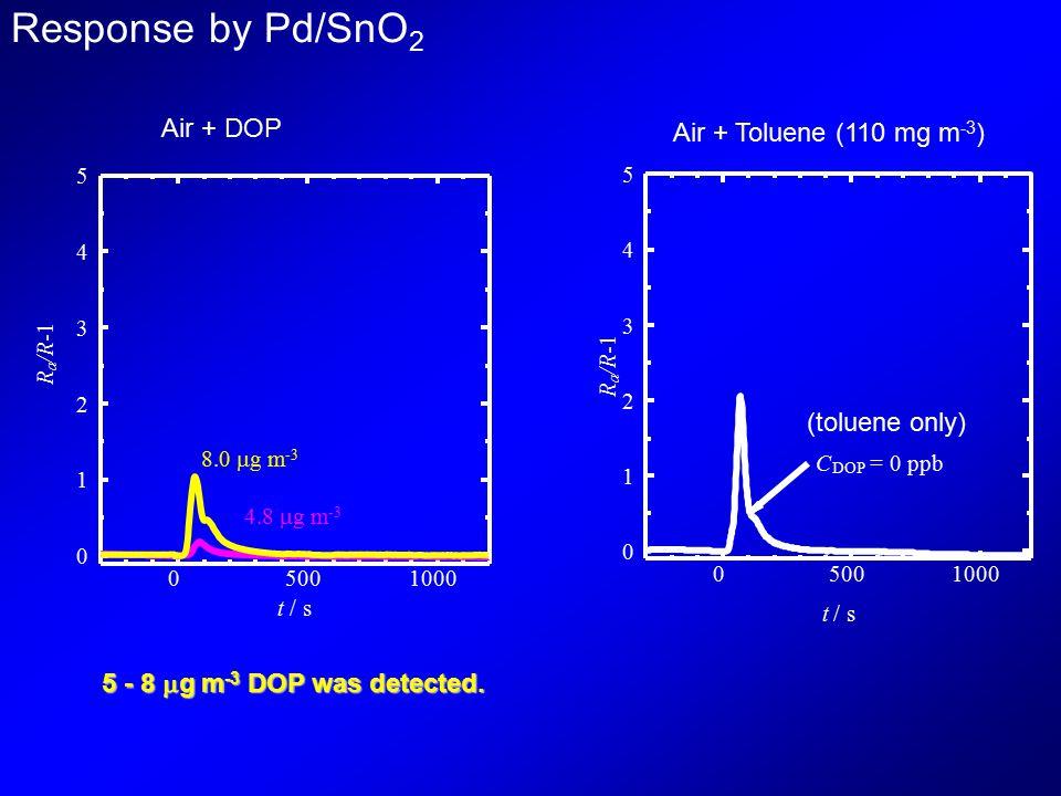 05001000 0 1 2 3 4 5 t / s R a /R 8.0  g m -3 4.8  g m -3 Response by Pd/SnO 2 Air + DOP Air + Toluene (110 mg m -3 ) 05001000 0 1 2 3 4 5 t / s C DOP = 0 ppb R a /R (toluene only) 5 - 8  g m -3 DOP was detected.