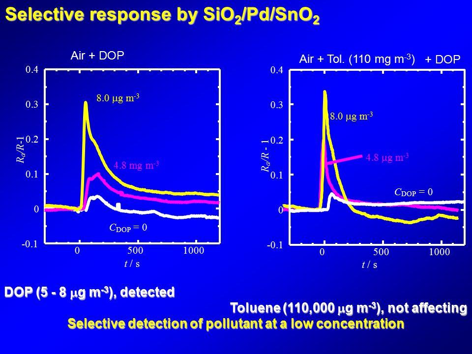 05001000 -0.1 0 0.1 0.2 0.3 0.4 t / s R a /R C DOP = 0 8.0  g m -3 4.8 mg m -3 Selective response by SiO 2 /Pd/SnO 2 Air + DOP 4.8  g m -3 8.0  g m -3 05001000 -0.1 0 0.1 0.2 0.3 0.4 t / s C DOP = 0 R a /R - 1 Air + Tol.