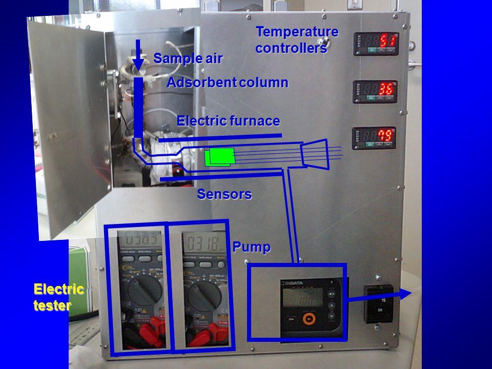 Adsorbent column Electric furnace Sensors Pump Electric tester Temperature controllers Sample air