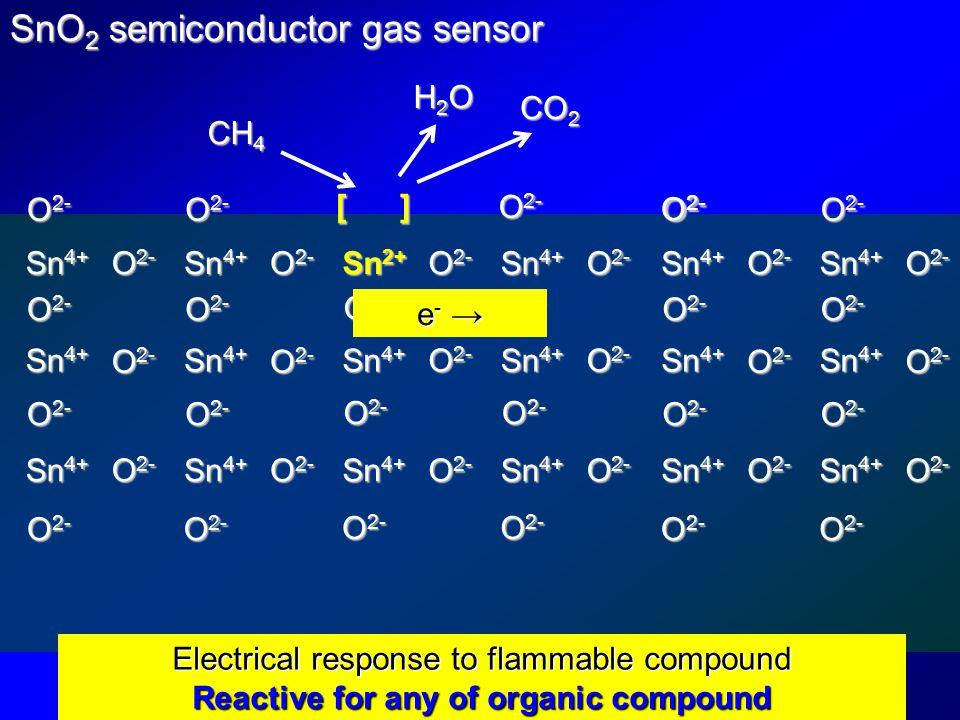 Sn 4+ SnO 2 semiconductor gas sensor O 2- Sn 4+ O 2- Sn 2+ O 2- Sn 4+ O 2- Sn 4+ O 2- Sn 4+ O 2- Sn 4+ O 2- Sn 4+ O 2- Sn 4+ O 2- Sn 4+ O 2- Sn 4+ O 2- Sn 4+ O 2- Sn 4+ O 2- Sn 4+ O 2- Sn 4+ O 2- Sn 4+ O 2- Sn 4+ O 2- Sn 4+ O 2- [ ] O 2- CH 4 CO 2 H2OH2OH2OH2O O 2- Electrical response to flammable compound Reactive for any of organic compound e- →e- →e- →e- →