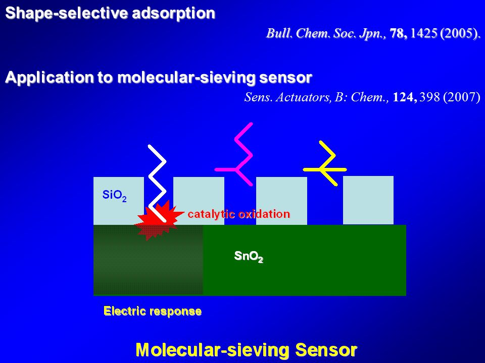 Shape-selective adsorption Bull. Chem. Soc. Jpn., 78, 1425 (2005). Bull. Chem. Soc. Jpn., 78, 1425 (2005). Application to molecular-sieving sensor Sen