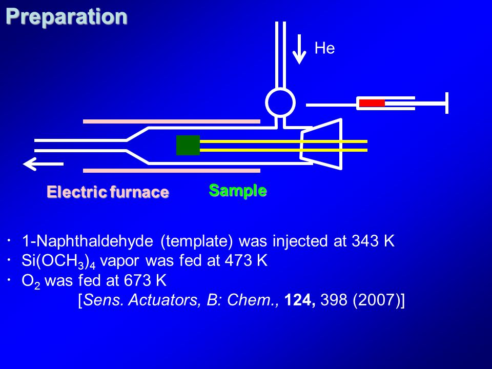 He Sample Electric furnace ・ 1-Naphthaldehyde (template) was injected at 343 K ・ Si(OCH 3 ) 4 vapor was fed at 473 K ・ O 2 was fed at 673 K [Sens. Act