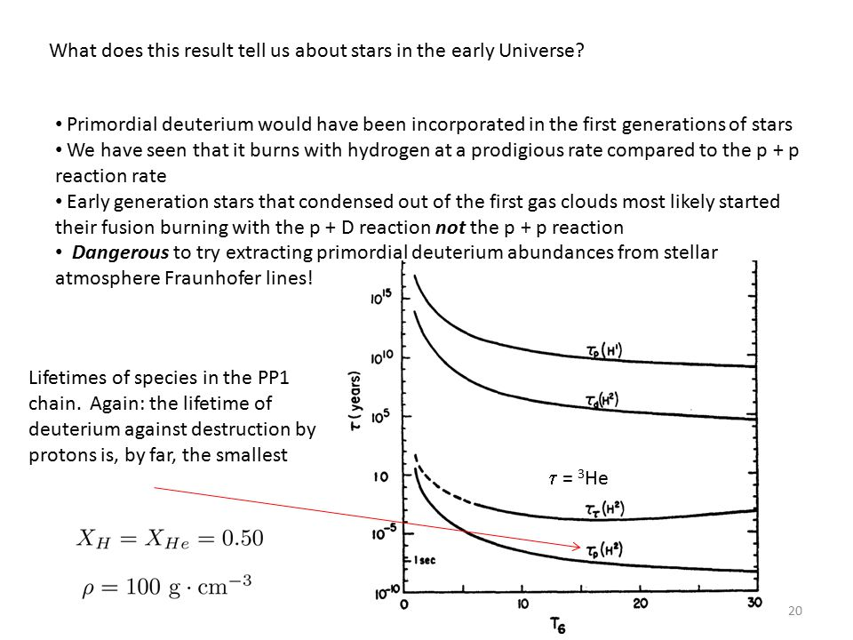 20 What does this result tell us about stars in the early Universe.