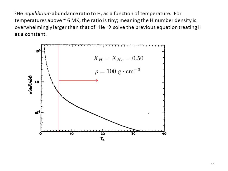 22 3 He equilibrium abundance ratio to H, as a function of temperature.